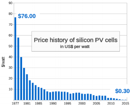 Source : commons.wikimedia.org/wiki/File:Price_history_of_silicon_PV_cells_since_1977.svg