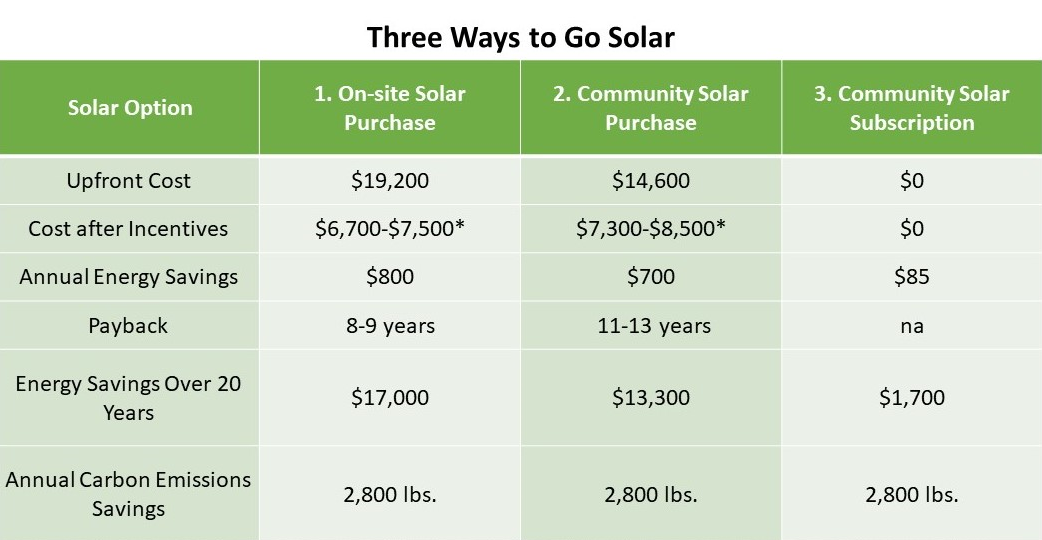 Chart by GYGB. Assumptions: 7,000 watt Solar System supplying ~7,700 kWh/year; $2.74/watt for On-site purchase, $2.09 for Community purchase; assumes claims federal and state tax credits and NYSERDA rebate for On-site purchase, and NYSERDA rebate and federal tax credit for Community purchase; *lower cost includes additional rebate for moderate-income households; Community purchase includes additional $15/month operations & maintenance fee; Subscription savings estimated based on 10% discount of price of $0.11/kWh; numbers rounded to the nearest hundred. Carbon savings are based on a 0.37 lbs CO2/kWh for electricity from the grid in our area.