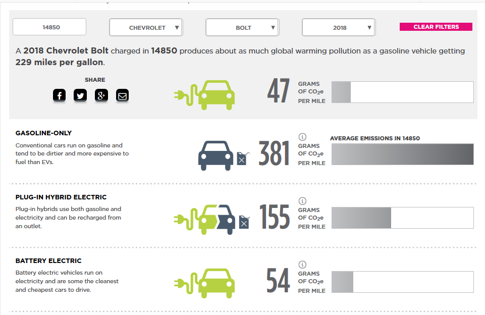 Comparing emissions from different types of vehicles. (Screenshot from www.ucsusa.org/clean-vehicles/electric-vehicles/ev-emissions-tool using values for 14850)