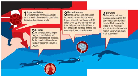 Diagram courtesy of Aquatics International, Nov/Dec 2011 Issue