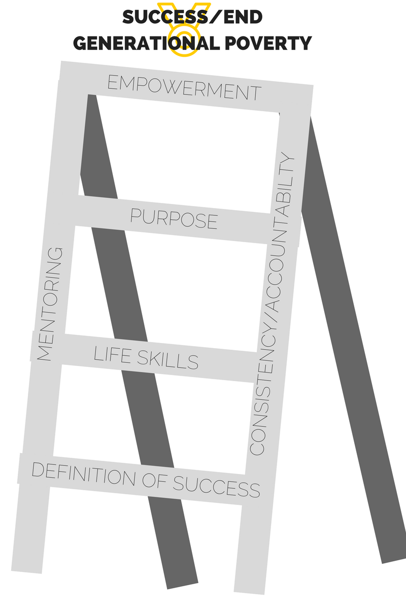 THE PASSAGE TO MANHOOD - The passage to manhood is like a ladder.Without the support of mentors and the consistency and accountability that they provide there would be no passage. This journey is one that requires a dedicated guide.The first step the boys take is they are given a new definition of success. The mentors that come in to their lives show them that they don't have to be MVP of the NBA to be a success, they can be successful if they are able to provide stability in a home or work at a craft they are talented in.Next, we arm the boys with life skills. Teaching them basics of everything from outdoor survival to how to change a tire to the value of respect. Life skills help the boys gain the knowledge they need to be successful in manhood.After the boys are armed with skills and decide what their definition of success is, they are able to find the purpose for their lives. Purpose drives them to break free from family baggage and society's lowered expectations for their lives.Then we empower them.We remind them that they can achieve their dreams if they work hard enough. With this final step, these boys are able to achieve success and break out of the cycle of generational poverty.