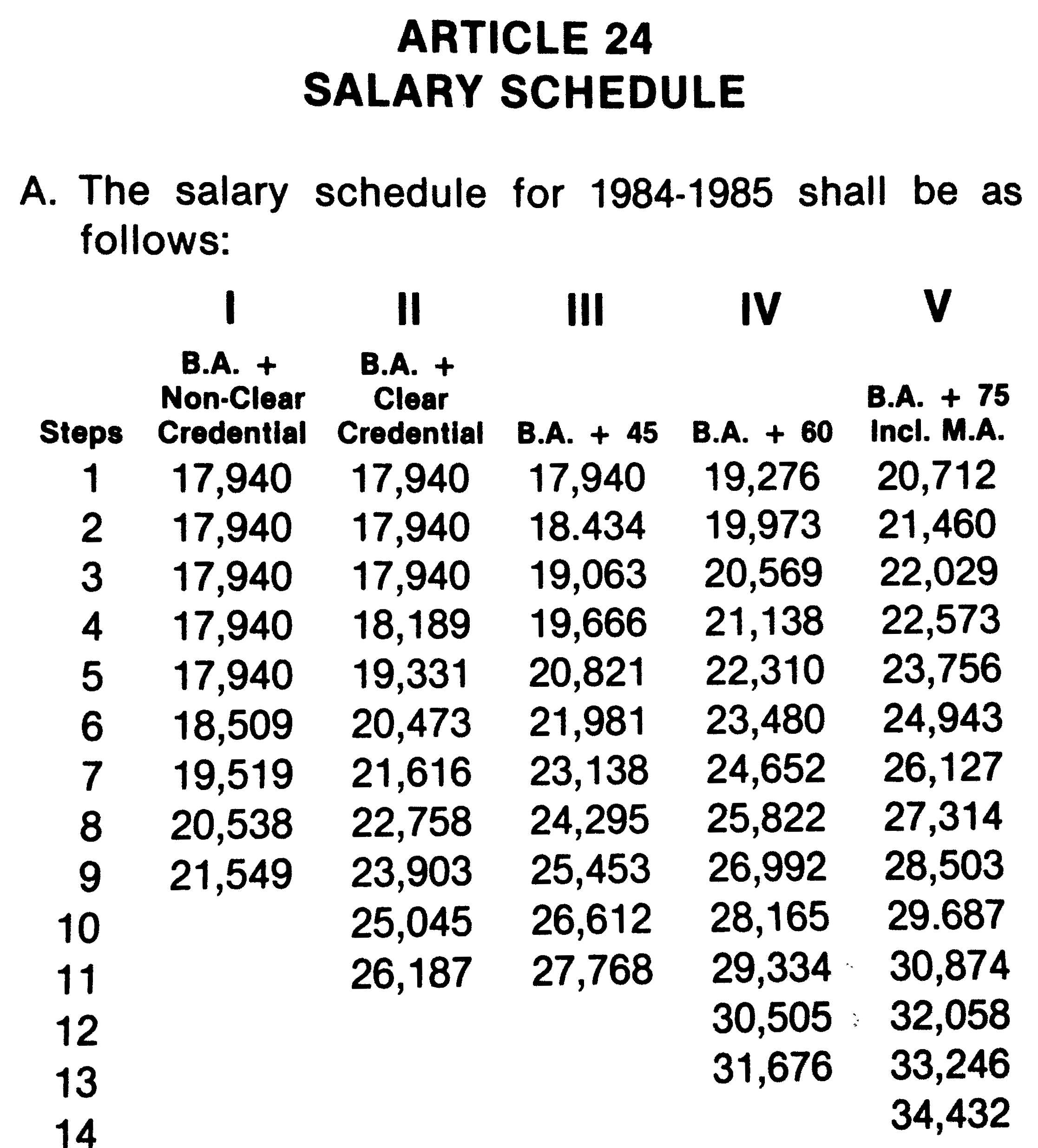 Could you live off the 1984-85 Salary Schedule?