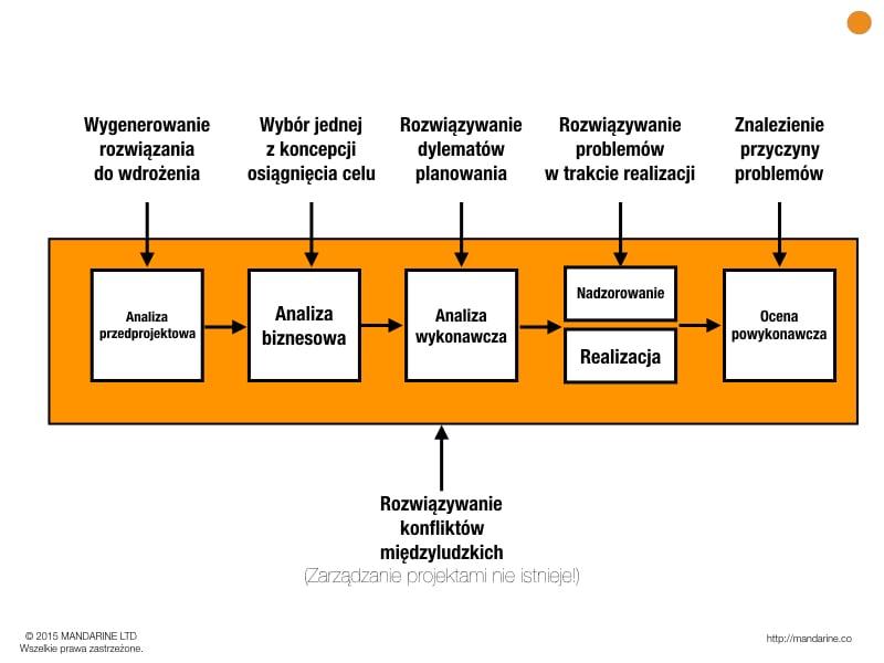 Chmurę Goldratta można zastosować na wielu etapach procesu zarządzania projektem.