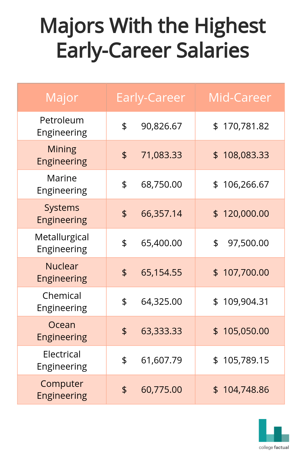 Majors with the highest early career salaries. Data is from  Payscale .  Early career refers to the first five years in the workforce.