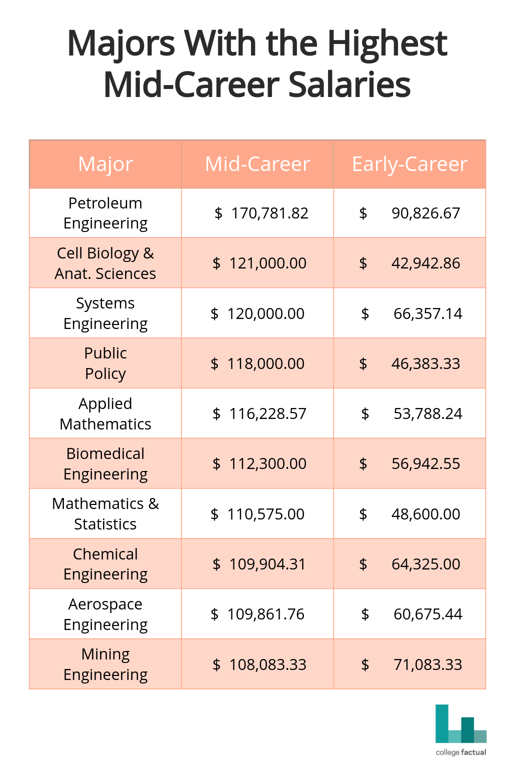 Majors with the highest mid-career salaries. Data is from  Payscale .  Mid-career is over 10 years after graduation.