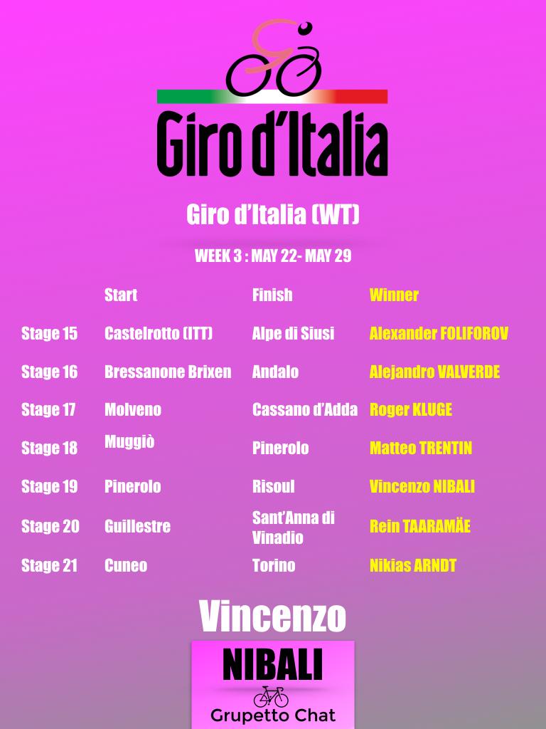 [05-29] Giro Week 3.jpeg