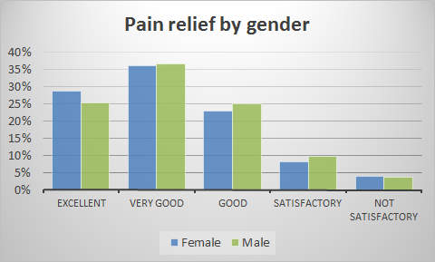 pain relief by gender.png