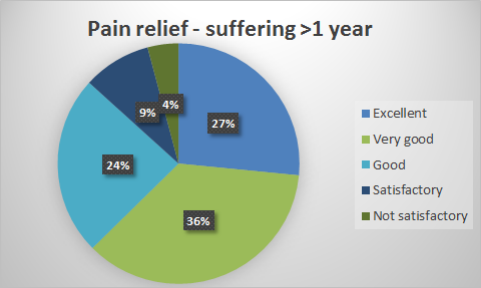 TENS pain relief chronic pain