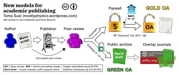 New models for academic publishing