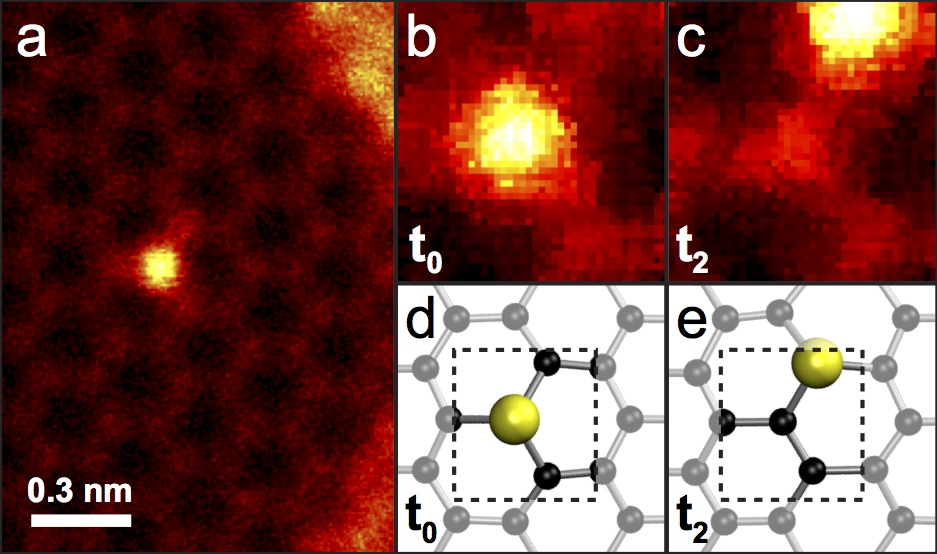 Experimental electron microscopy observation of the (bright) silicon atom jumping from one lattice site to the next.