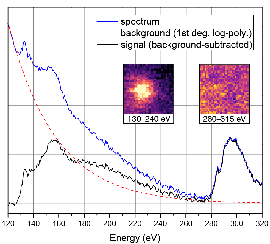 The inset images show energy ranges corresponding to the P  L -edge and C  K -edge mapped over a single phosphorus dopant implanted into graphene. (doi: 10.1088/2053-1583/aa5e78