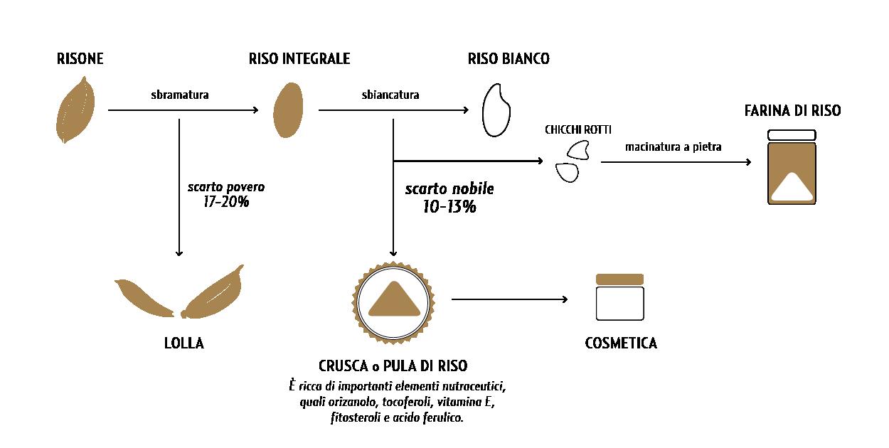 Un percorso di valorizzazione di un prodotto del territorio e degli scarti nobili di produzione alimentare