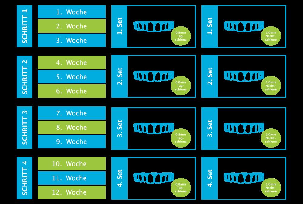 In dieser Reihenfolge kann die Aligner - Zahnkorrektur bis zu 10 Schritte benötigen.
