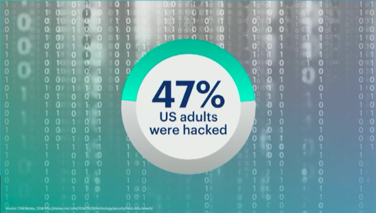 FB 47% got hacked.png