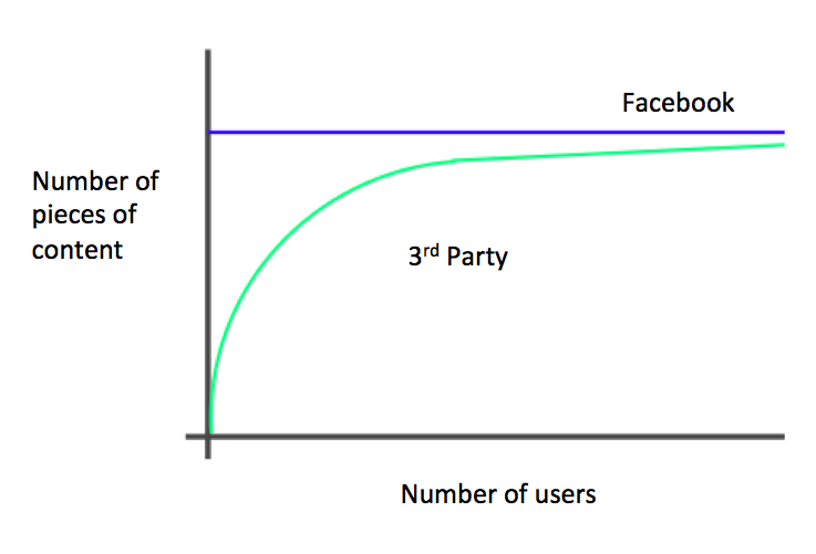 Data growth from Facebook login over time