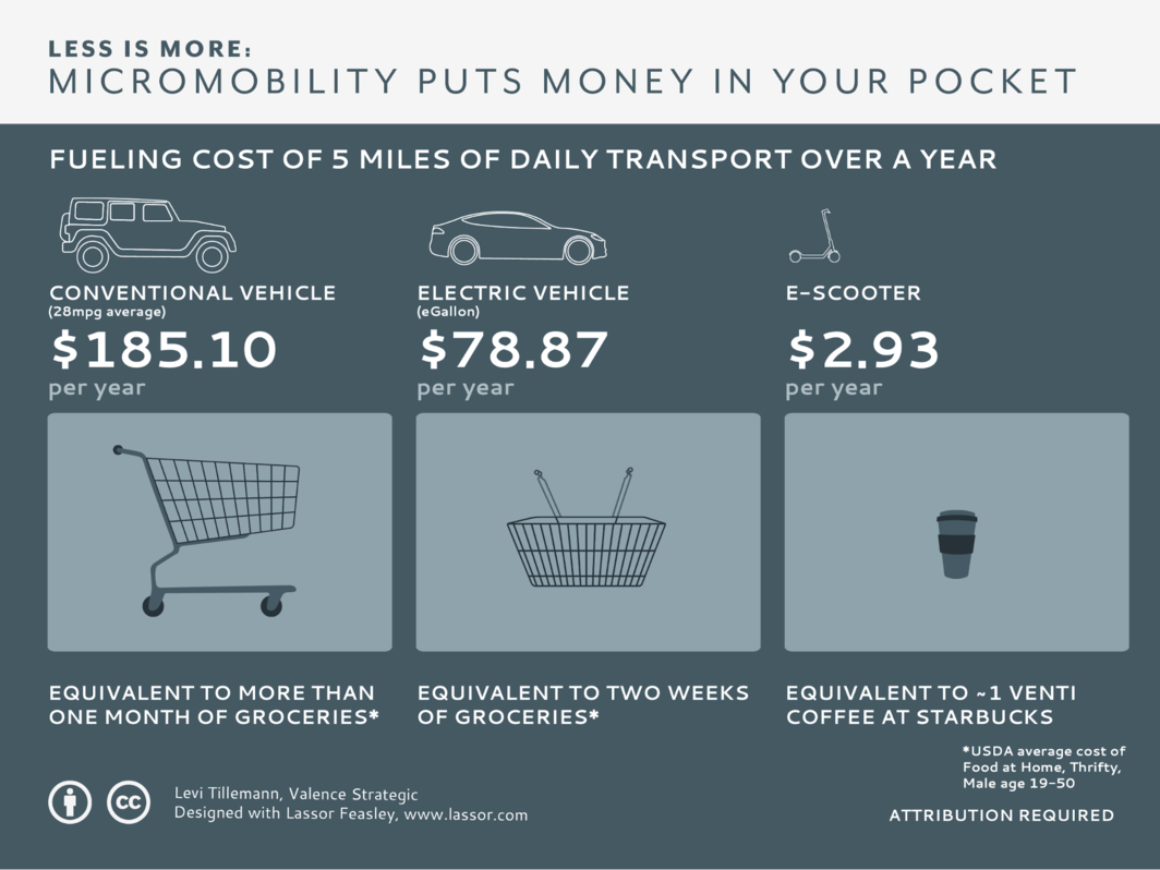 source: https://www.wired.com/story/e-scooter-micromobility-infographics-cost-emissions/