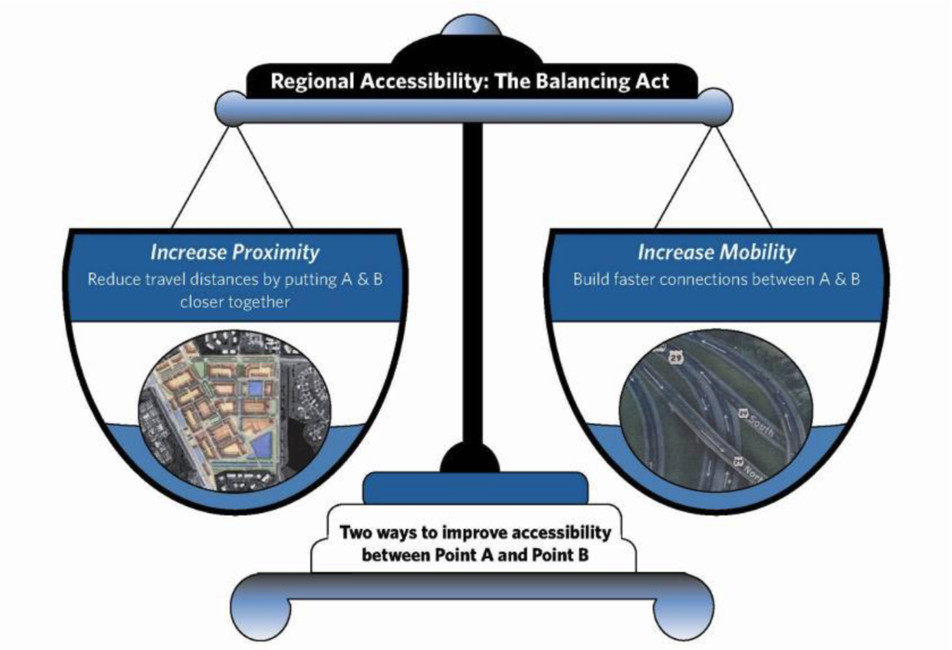 Regional Accessibility - The Balancing Act.png