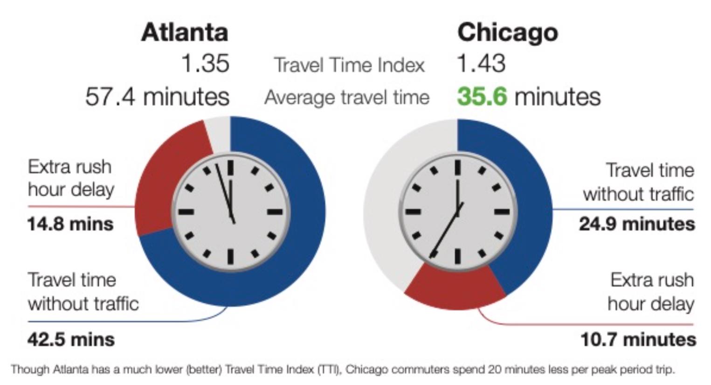 Travel Time Index vs Average Travel Time.png