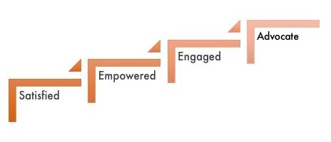 InSpeier Customer Experience Hierarchy