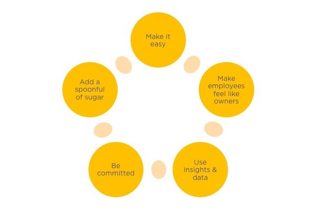 InSpeier Customer Experience Guiding Principles