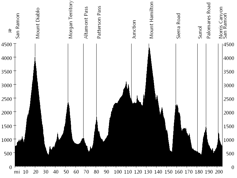 This is the elevation profile I knew much ahead of time I would be riding. I think this graph actually makes it look more challenging than it is (I don't think we have any vertical ascents. Or, at least, I don't remember falling off any mountains on this one. But, if you've never done this ride, it gives you an idea that there are quite a lot of climbs, and they usually end steeply.