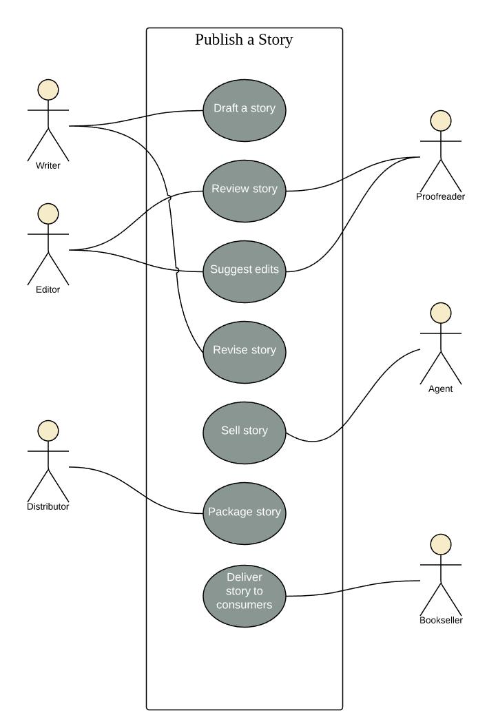Book_Publishing_Use_Case_Scenario_UML.png