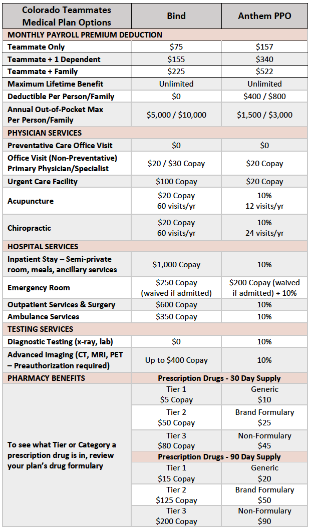 2019 CO Medical Plan Options.png