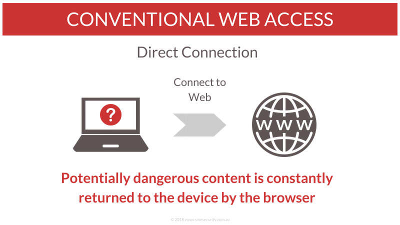 Conventional web access is risky because potentially dangerous web content is dowloaded to the device