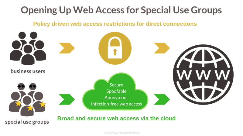 OPENING UP WEB ACCESS FOR SPECIAL USE GROUPS 800x450 (2).png