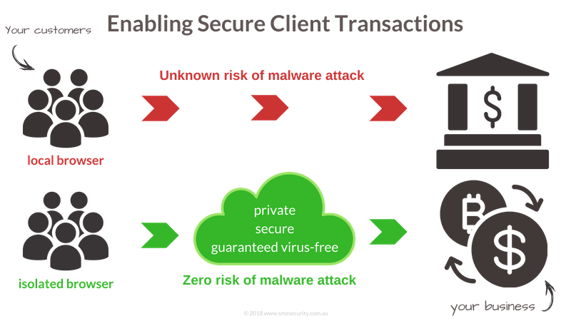 Enabling Secure Client Transactions between your clients and your online business
