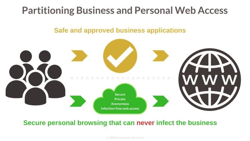 keeping personal browsing completely separated from business applications ensures device and network integrity