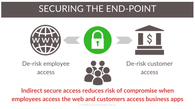by moving the end-point into the cloud, customers and employees web access becomes more secure