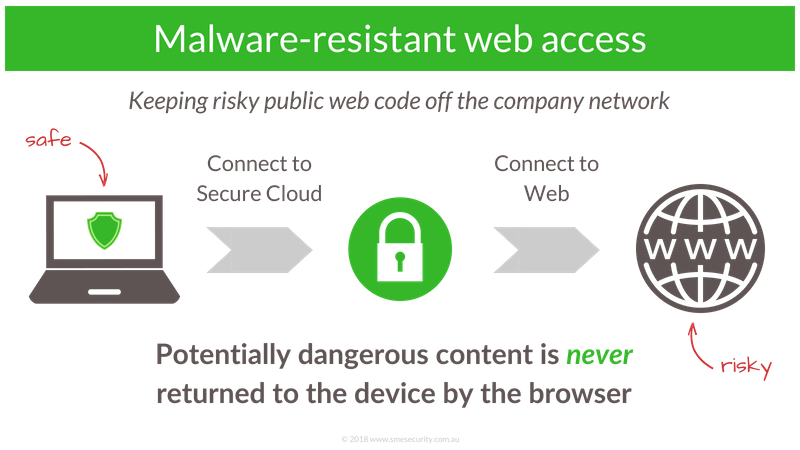 isolated browsing - malware resistant web access