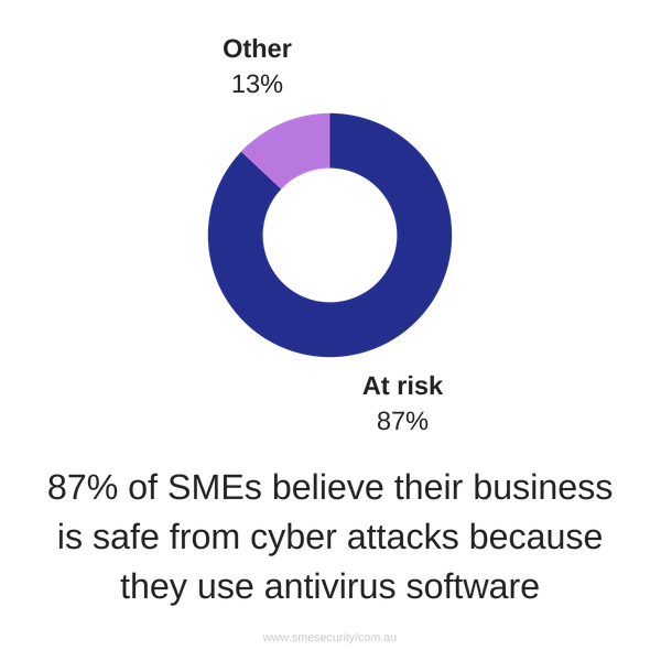 87% of SMEs believe their business is safe from cyberattacks because they use antivirus software