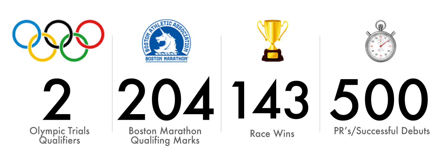 DWRunning By The Numbers