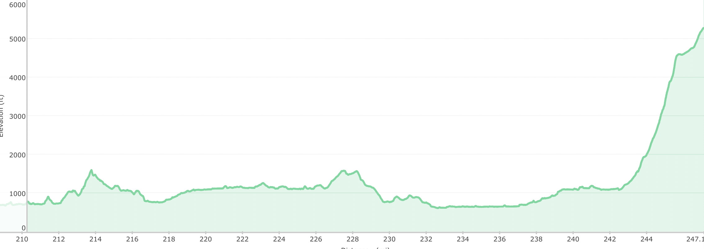 Elevation profile of the final 30 miles of the Appalachian Trail, Mt. Katahdin on the right.
