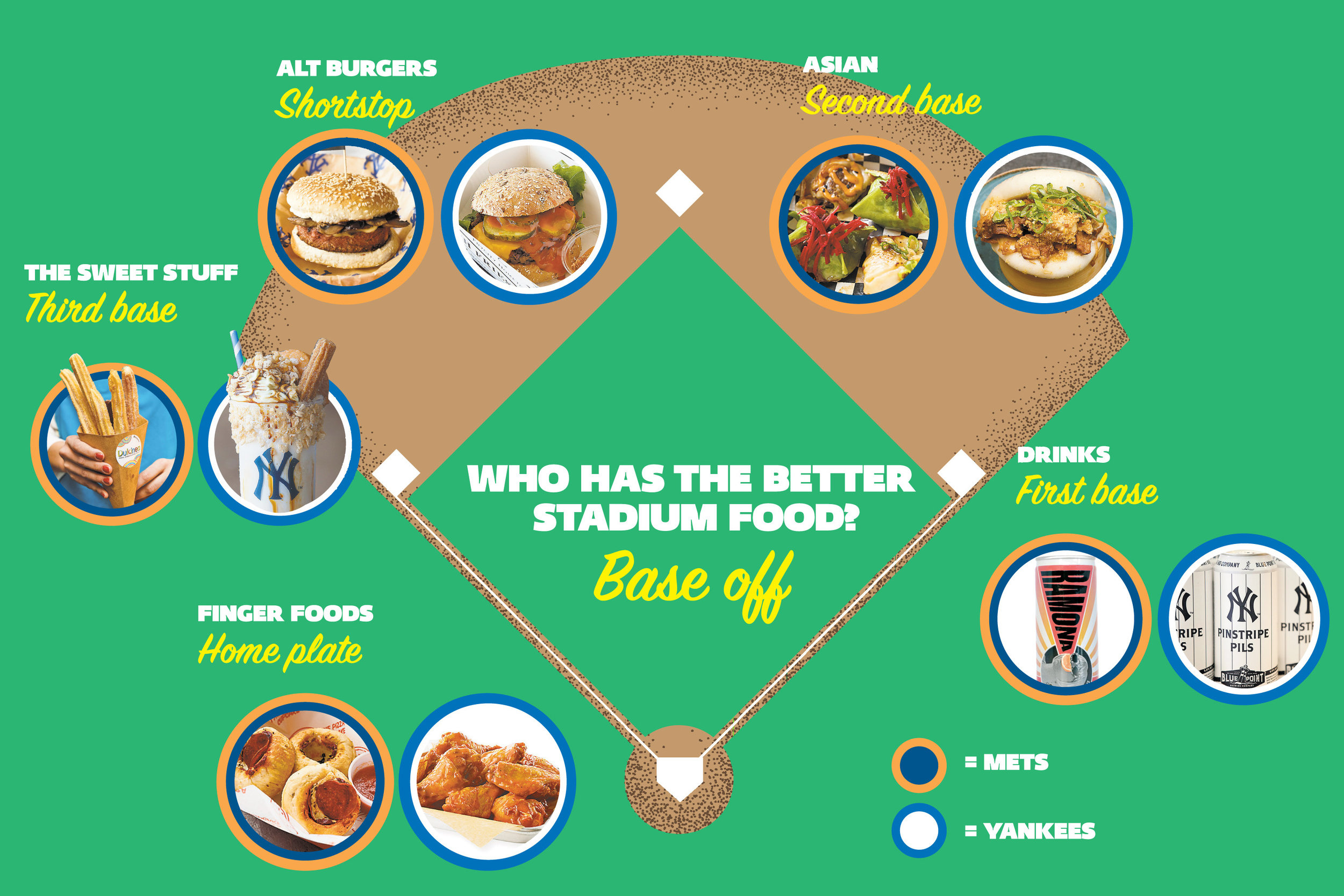 NEW YORK POST  Yankees vs. Mets: Whose stadium grub comes out on top?