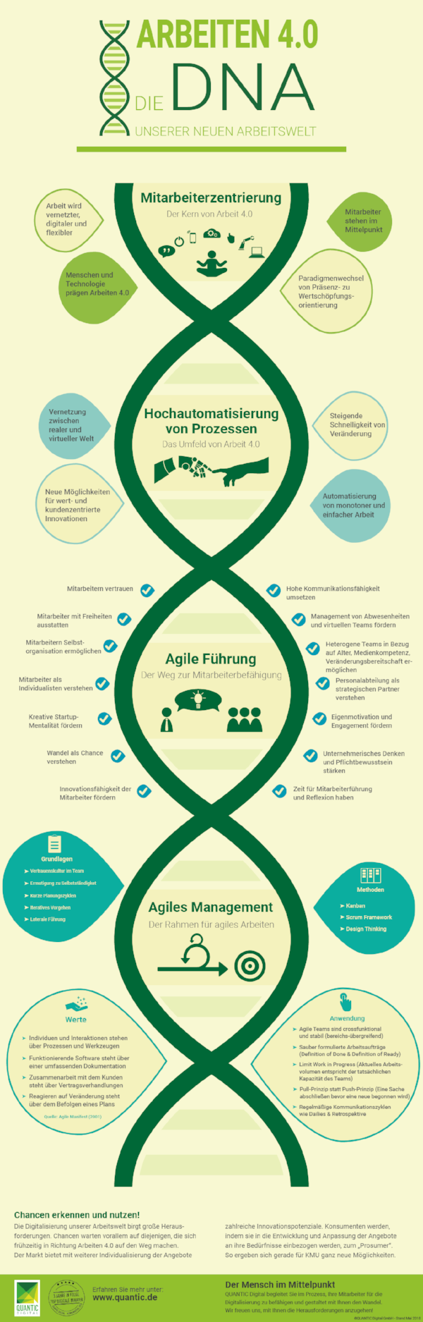 QUNATIC_Digital_Infografik_Arbeiten_4.0