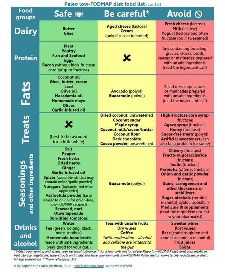 low-fodmap-diet-chart-unique-low-fodmap-foods-chart-uk-of-low-fodmap-diet-chart.jpg