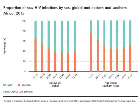 Image via  UNAIDS