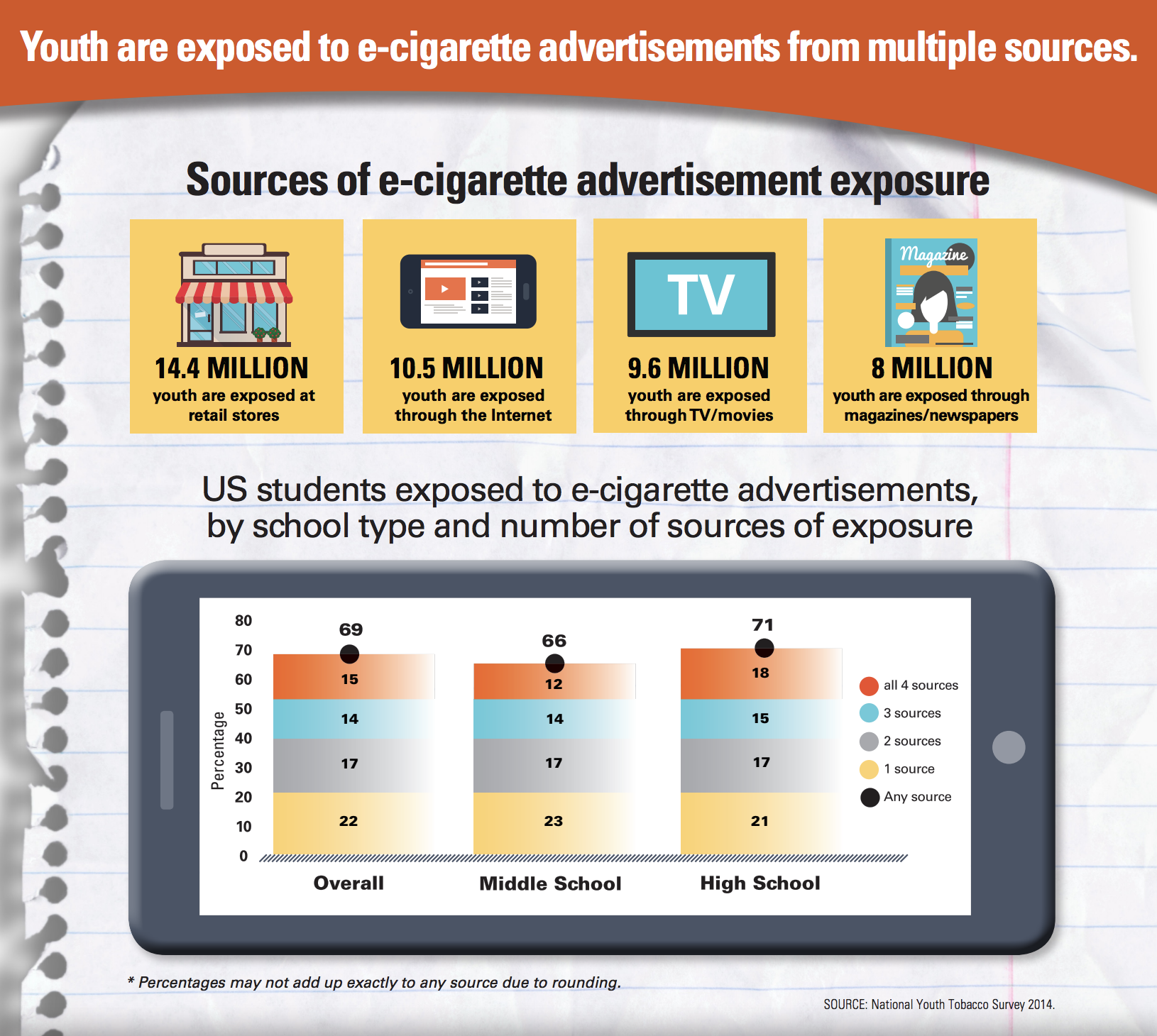Click on the image to enlarge (source National Youth Tobacco survey 2014)