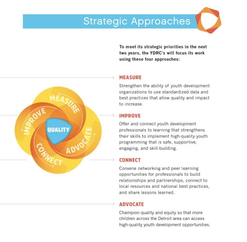 YDRC Strategic Plan Inside 2.png