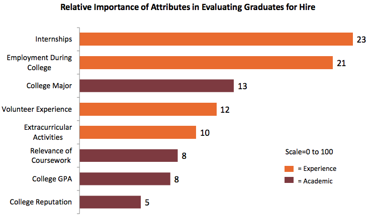 The Role of Higher Education in Career Development  from the Chronicle of Higher Education in 2012
