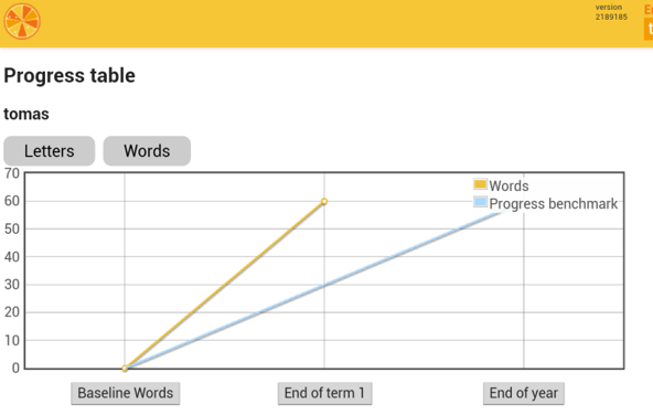 The Tangerine:Class Progress Table can report on the progress of individual learners or the whole classroom against a previously-defined benchmark for a school term. In this example, one learner 'tomas' has reached the 'End of year' benchmark by the end of Term 1.