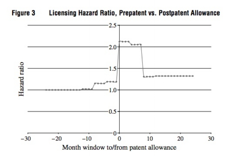 The Impact of Uncertain Intellectual Property Rights on the Market for Ideas: Evidence from Patent Grant Delays - Joshua Gans, David Hsu, and Scott Stern | 2008 | Management Science