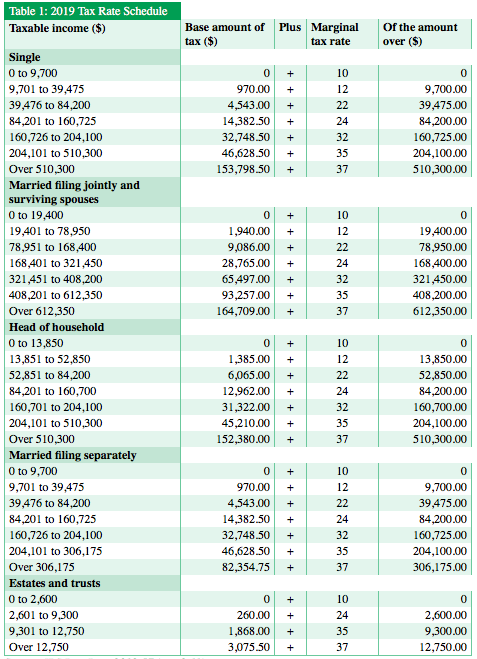 table 1 2019 tax.png