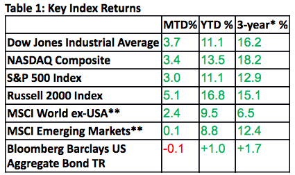 Source: Wall Street Journal, MSCI.com, Morningstar, MarketWatch MTD: returns: January 31, 2019—Feb 28, 2019 YTD returns: Dec 31, 2018—Feb 28, 2019 *Annualized **in US dollars
