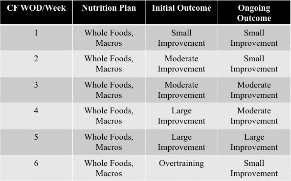 *Whole Foods, Macros nutrition plans are roughly 40% carbohydrates, 30% protein and 30% fat