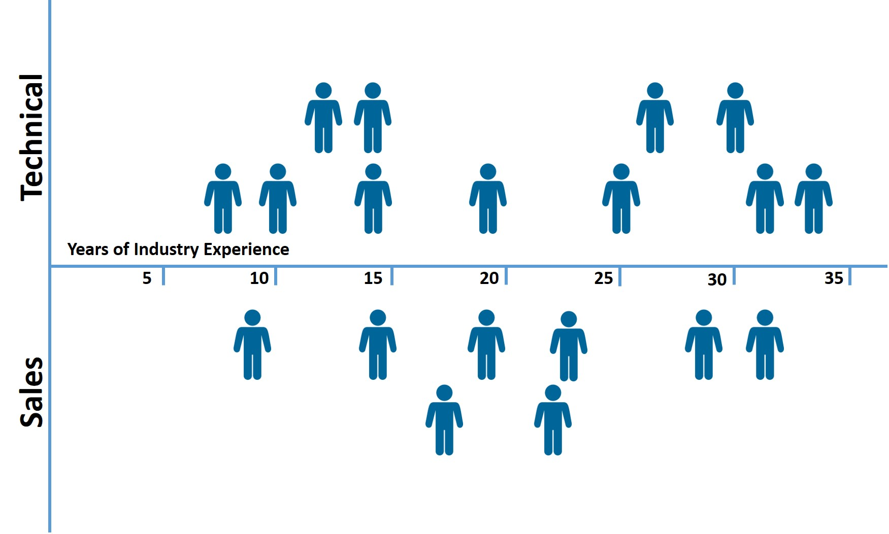 This chart shows the average experience of ClarkPowell's engineering and sales teams is over twenty-one years.