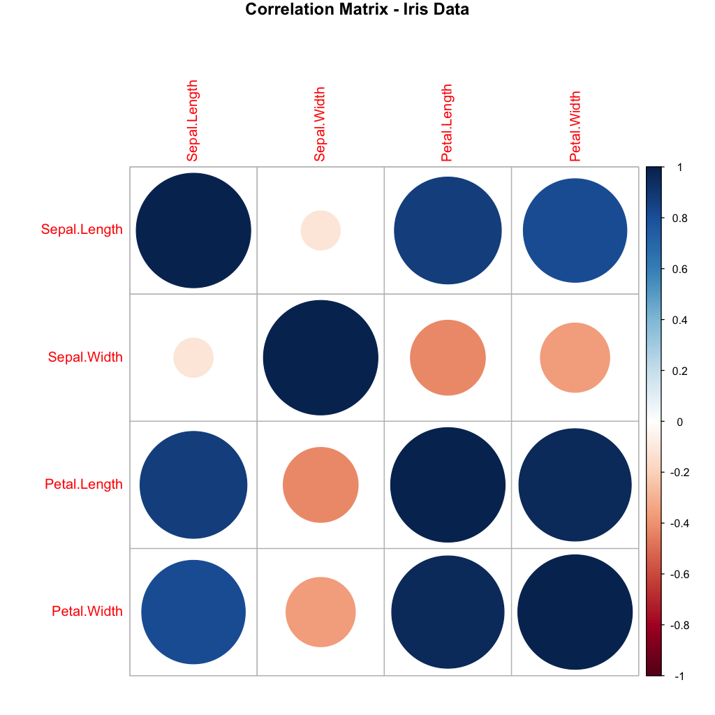 Correlation matrix plot with the 'corrplot' package.